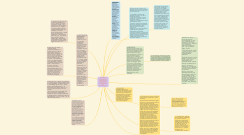 Mind Map: ELABORE UN MAPA MENTAL QUE DETALLE UN PROCESO DE SUPERACIÓN DE UNA NECESIDAD DE INFORMACIÓN