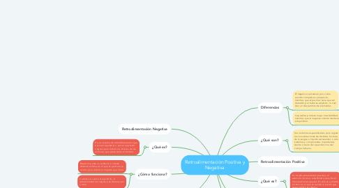 Mind Map: Retroalimentación Positiva y Negativa