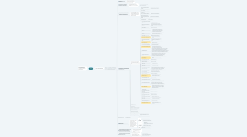 Mind Map: SINA