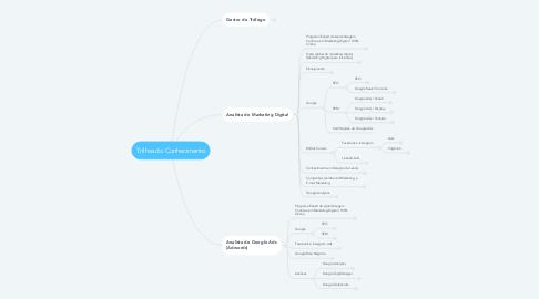 Mind Map: Trilhas do Conhecimento