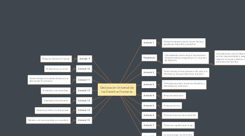 Mind Map: Declaración Universal de los Derechos Humanos