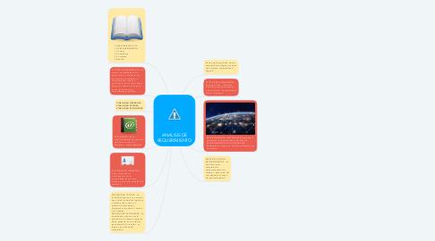 Mind Map: ANALISIS DE REQUERIMIENTO