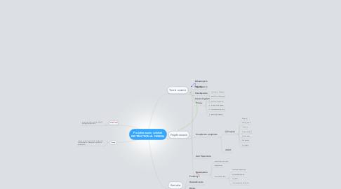 Mind Map: Projektowanie szkoleń INSTRUCTIONAL DESIGN