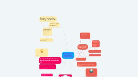 Mind Map: O ESTUDO DA LINGUAGEM CARTOGRÁFICA