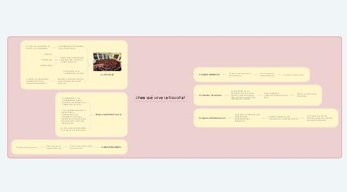 Mind Map: EQUILIBRIO DE PODERES ENTRE EL LEGISLATIVO Y EL EJECUTIVO