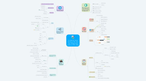 Mind Map: Facilitating Online Meetings with Mind Maps (BiggerPlate Webinar 23 05 2020)