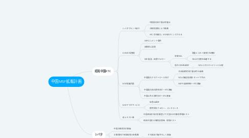 Mind Map: 中国MSF拡販計画