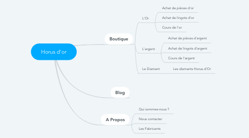Mind Map: Horus d'or
