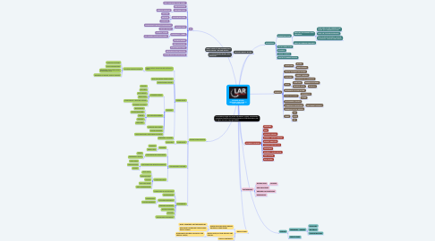 Mind Map: BUSINESS REVIEW MIND-MAP FOR COVID-19 AND THEREAFTER