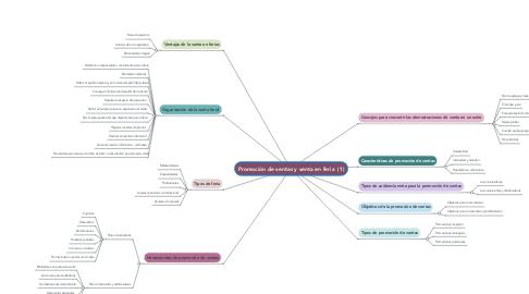 Mind Map: Promoción de ventas y venta en feria  (1)