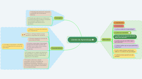 Mind Map: Libreto de Aprendizaje