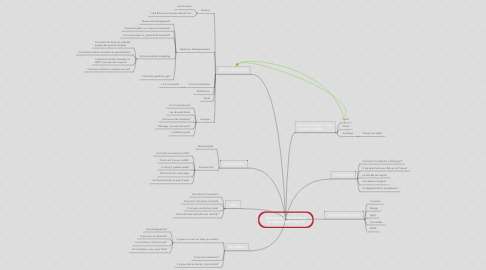 Mind Map: #barcamp Générations