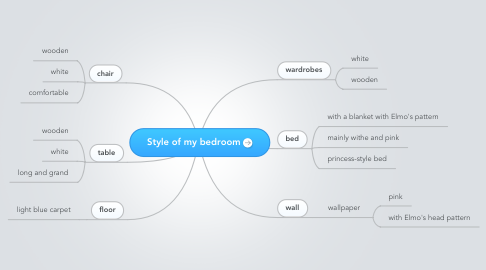 Mind Map: Style of my bedroom