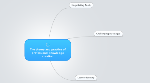 Mind Map: The theory and practice of professional knowledge creation
