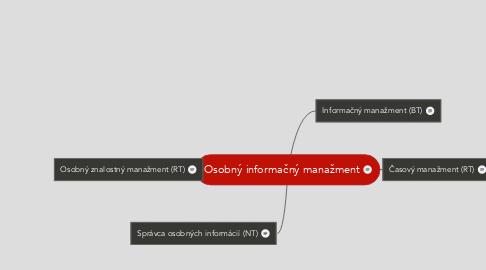 Mind Map: Osobný informačný manažment