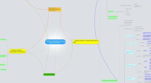 Mind Map: Elementos constitutivos de unescenario formativo