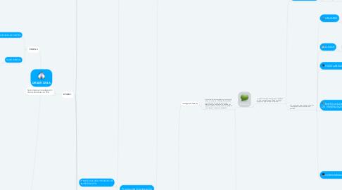 Mind Map: DESDE CASA