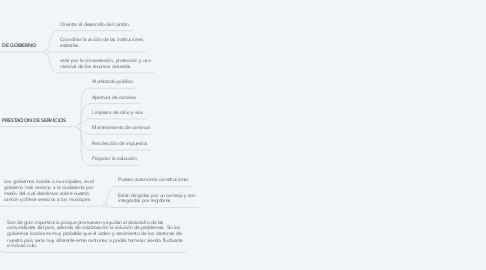 Mind Map: Gobiernos Municipales