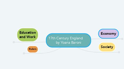 Mind Map: 17th Century England       by Yoana Baroni
