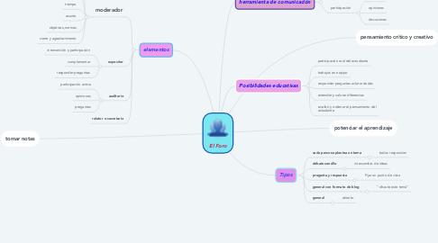 Mind Map: El Foro