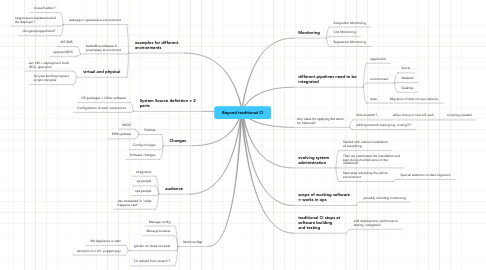 Mind Map: Beyond traditional CI