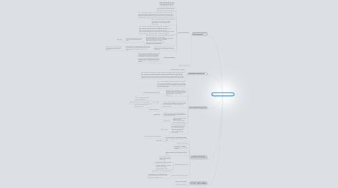 Mind Map: Talking about social media