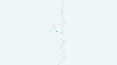 Mind Map: Вприпрыжку по дороге радости