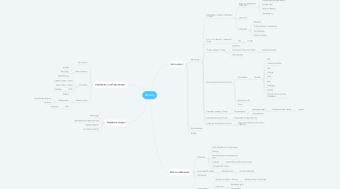 Mind Map: ABUistik