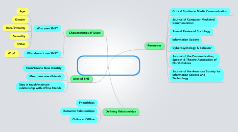 Mind Map: Effects of Social Networking Websites on Interpersonal Communication
