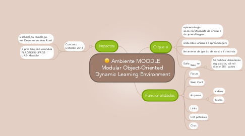Mind Map: Ambiente MOODLE Modular Object-Oriented  Dynamic Learning Environment