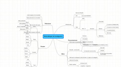 Mind Map: Metodología de Investigación