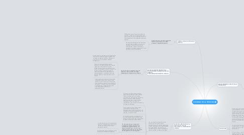 Mind Map: DIGNIDAD DE LA PERSONA