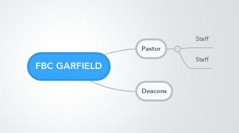 Mind Map: FBC GARFIELD
