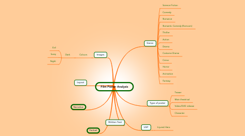 Mind Map: Film Poster Analysis