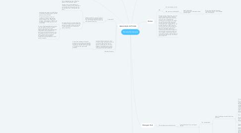 Mind Map: Roteiro Entrevista