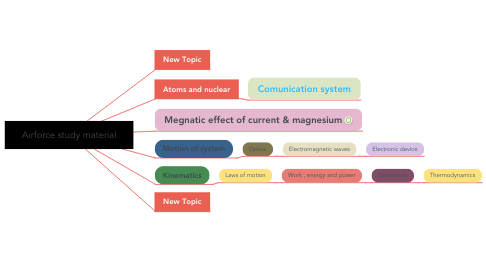 Mind Map: Airforce study material