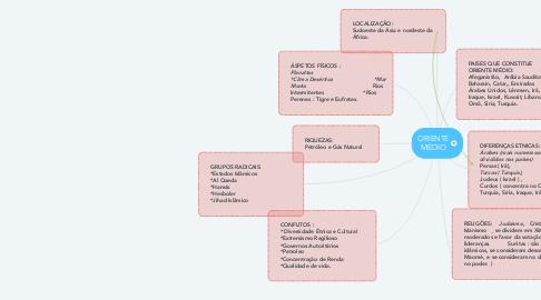 Mind Map: ORIENTE MÉDIO
