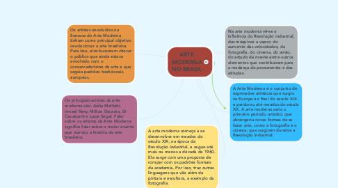 Mind Map: ARTE MODERNA NO BRASIL