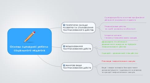 Mind Map: Основи сценарної роботи  соціального педагога