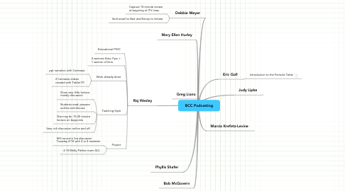 Mind Map: BCC Podcasting