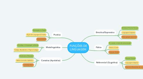 Mind Map: FUNÇÔES DE LINGUAGEM