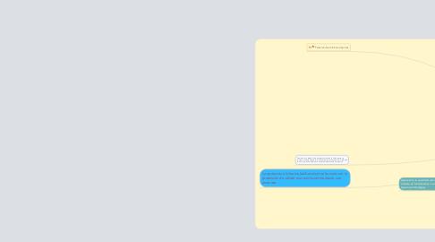 Mind Map: Falacias y Argumentacion