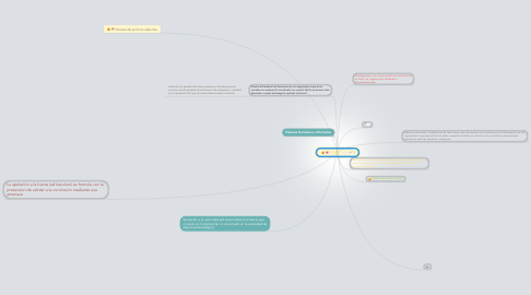 Mind Map: Falacias