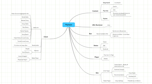 Mind Map: Playtapus
