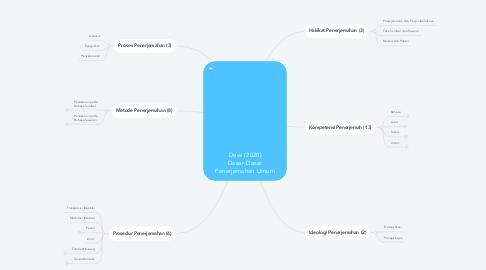 Mind Map: Dewi (2020) Dasar-Dasar Penerjemahan Umum