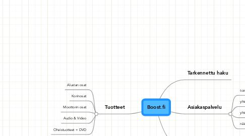 Mind Map: Boost.fi