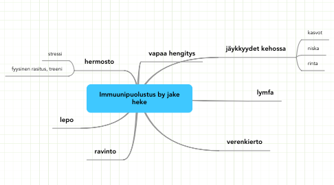Mind Map: Immuunipuolustus by jake heke