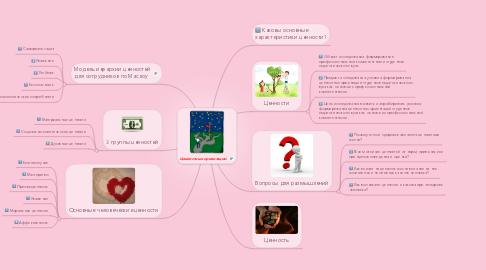 Mind Map: Ценностные ориентации