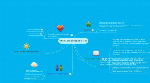 Mind Map: Что такое воображение?