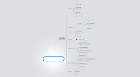 Mind Map: Centre for Global Cooperation Research